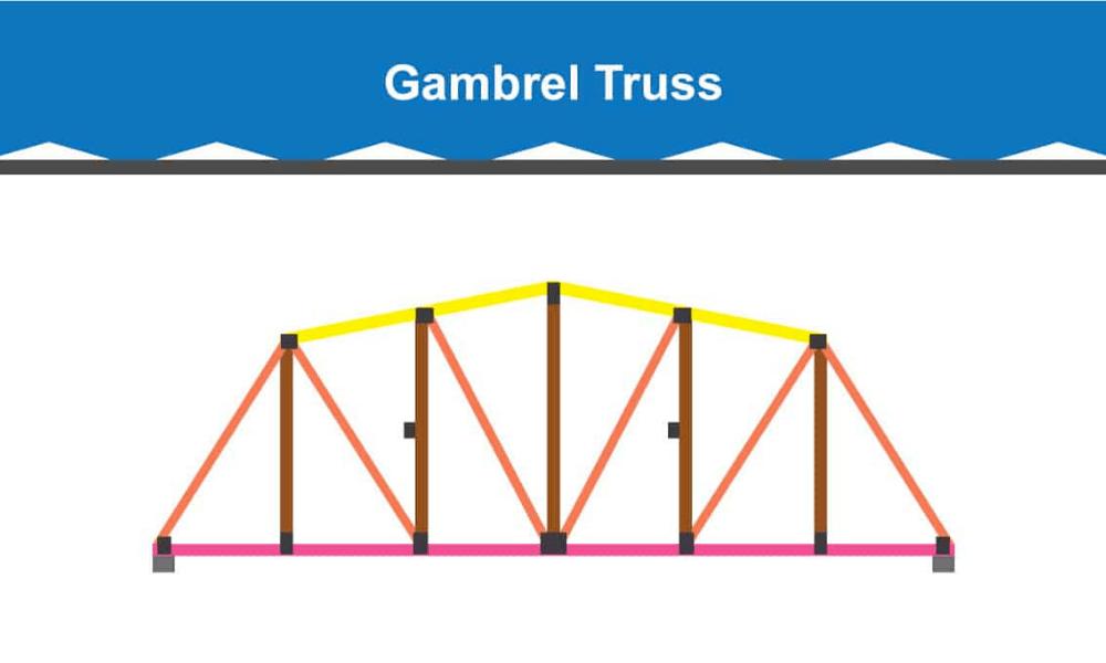 Gambrel Roof Truss