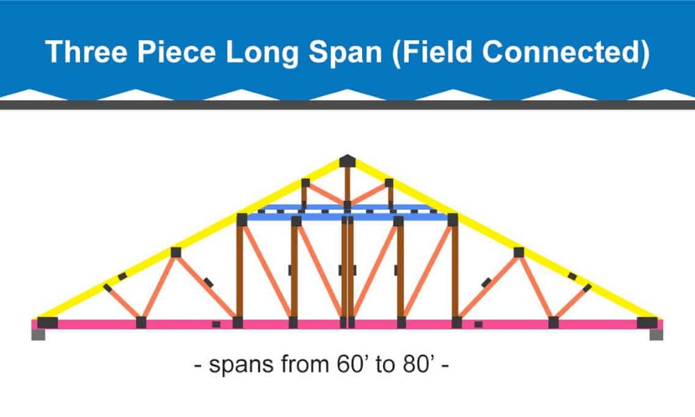 Three-Piece Long Span Roof Truss